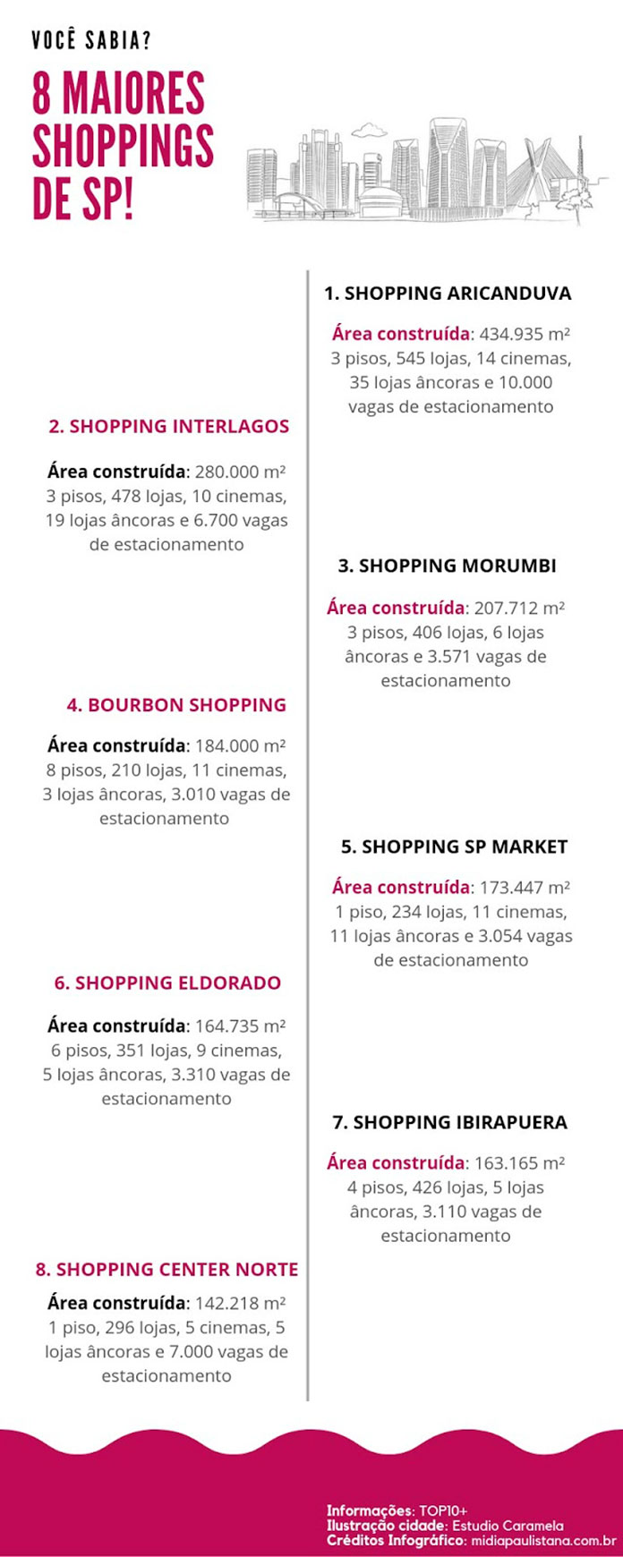 Infográfico Maiores Shoppings em SP